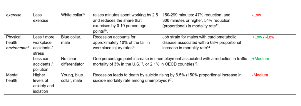 pandemic mortality impacts
